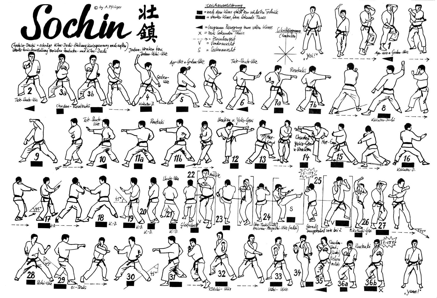 Sochin Diagram